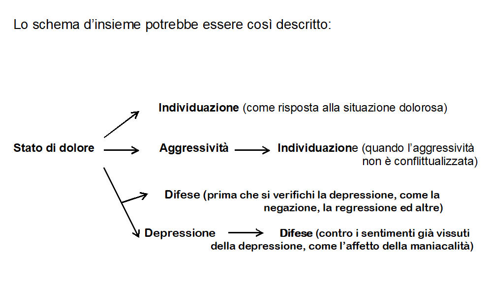 lo schema della depressione